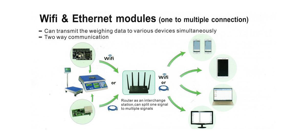 Wifi & Ethernet Modules Communication_1200x550